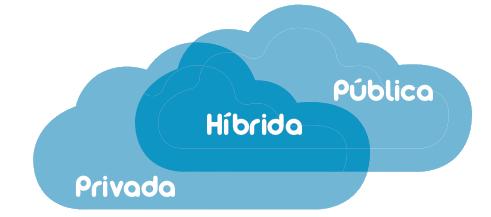 nube de datos híbrida