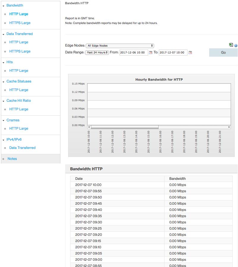 Azure CDN - Stats