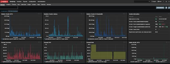gráfico monitoreo activo