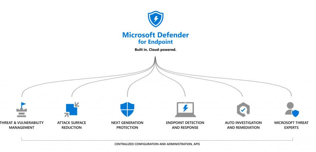 https://www.microsoft.com/es-es/microsoft-365/security/endpoint-defender